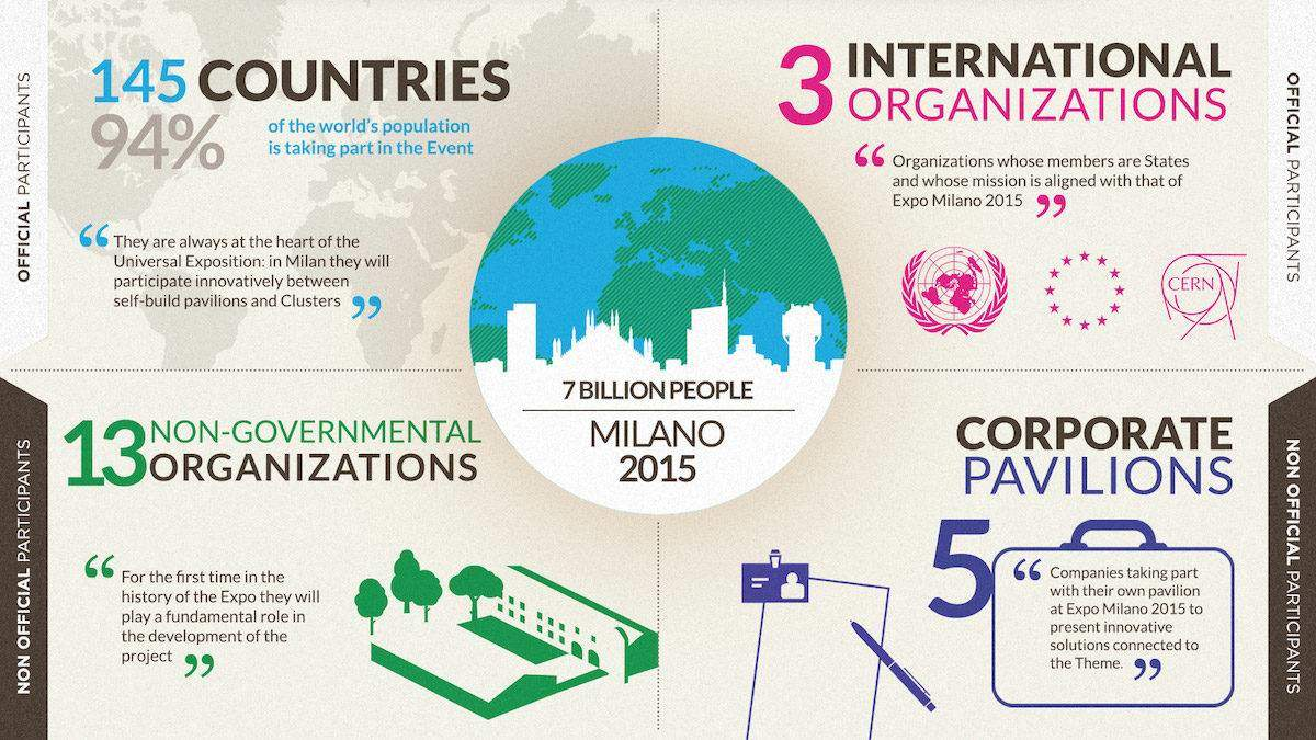 EXPO2015_Infographic_ENG
