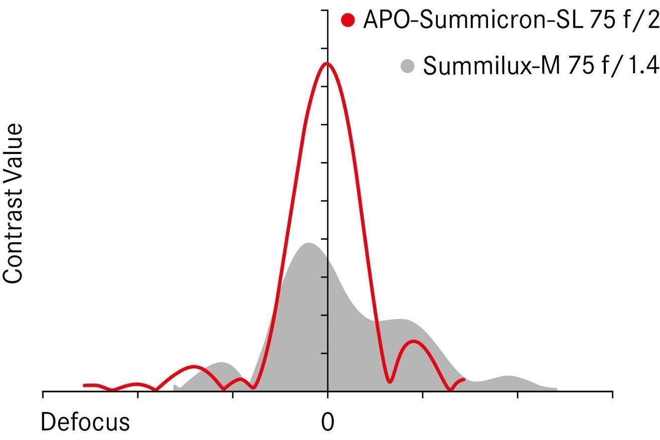 LEICA APO-SUMMICRON-SL 35 F/2 ASPH 2
