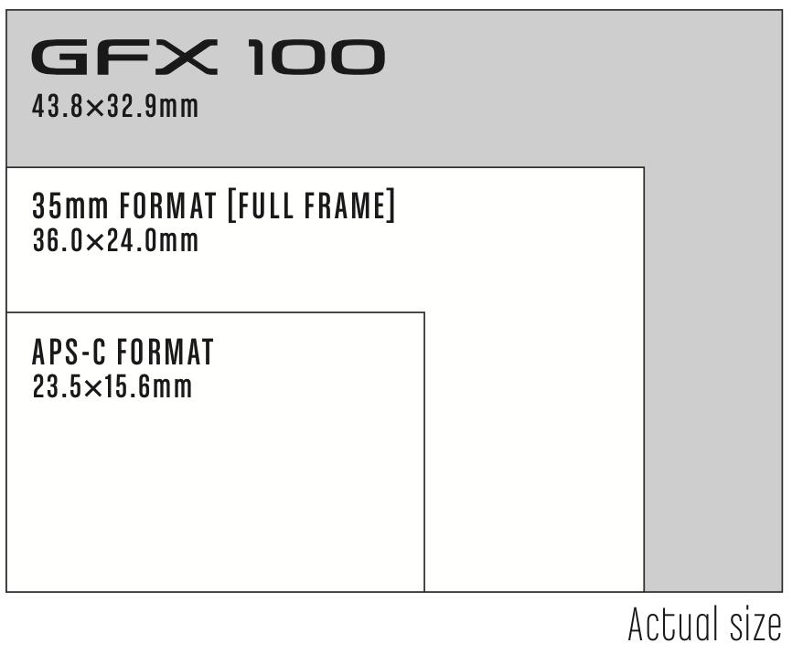 fujifil gfx 100 sensore